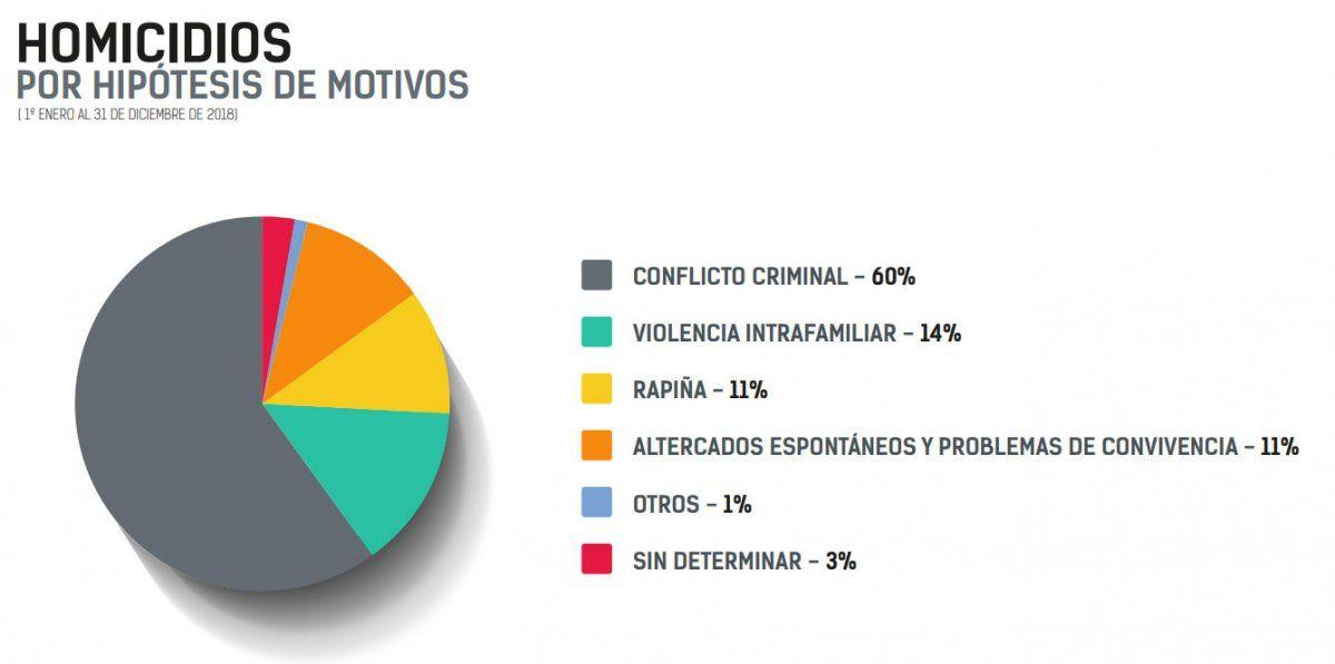 Los homicidios aumentaron 46% el año pasado y las rapiñas 53%, según cifras oficiales