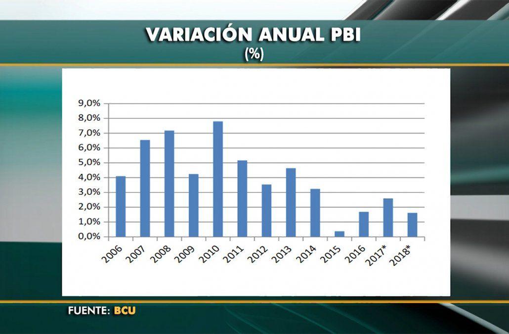 Resultado de imagen para uruguay economia