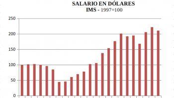 Mitos sobre el dólar