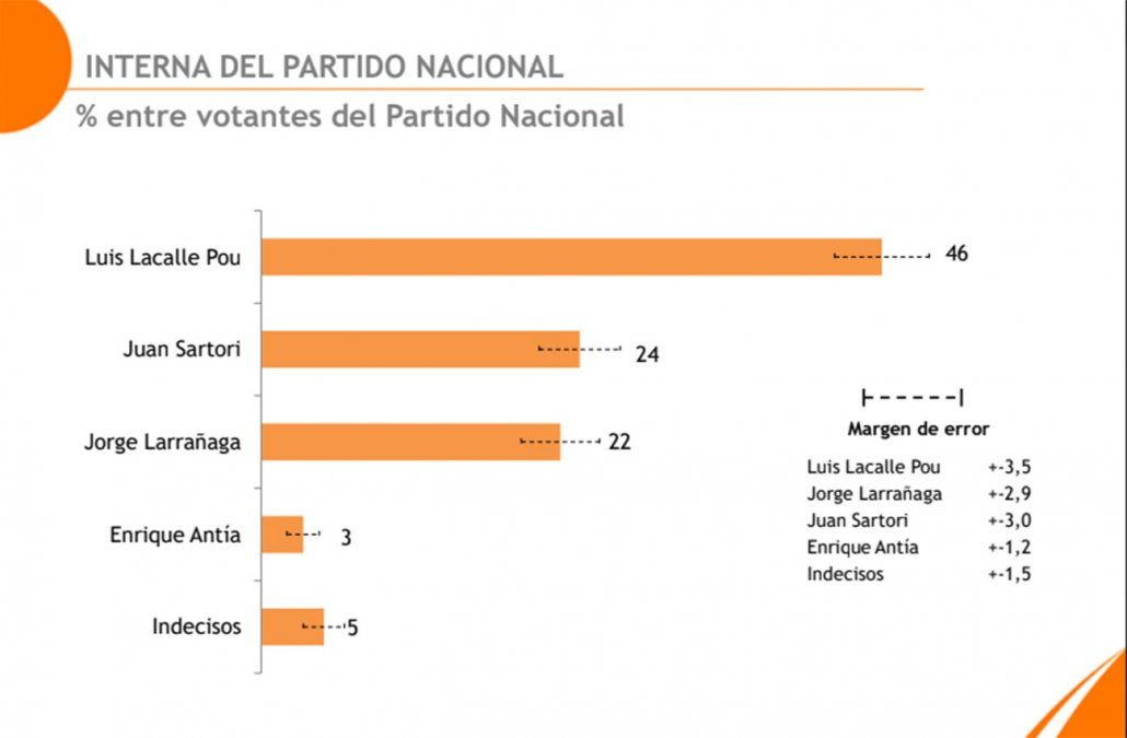 Interna blanca según Equipos: Lacalle Pou 46%, Sartori 24% y Larrañaga 22%