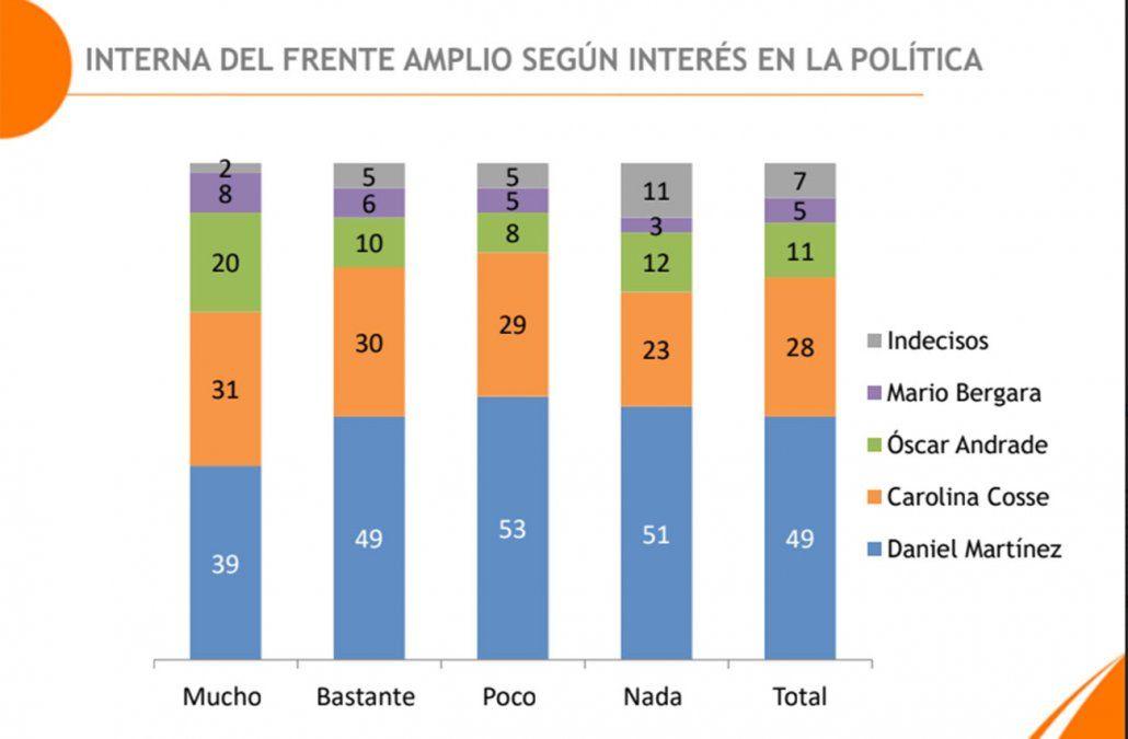 Martínez lidera en el FA con 49%, seguido de Carolina Cosse con 28%, según Equipos