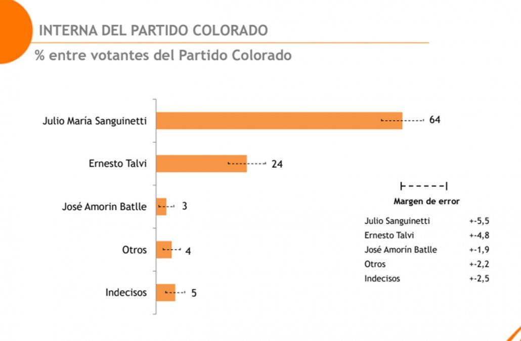 Sanguinetti encabeza la interna colorada con 64%, seguido de Talvi con 24% y Amorín 3%