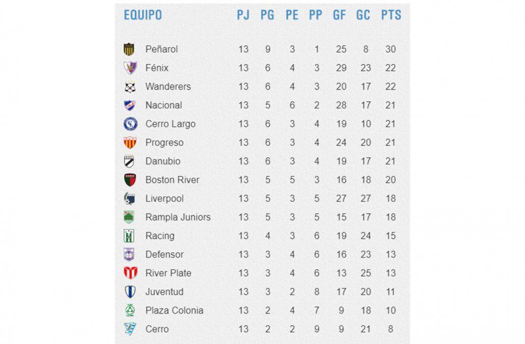 El campeón Peñarol quiere retener al técnico Diego López al menos hasta el 2020