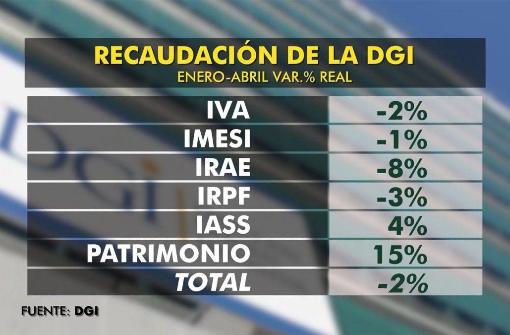 Recaudación bruta de la DGI cayó 2,4% en el primer cuatrimestre
