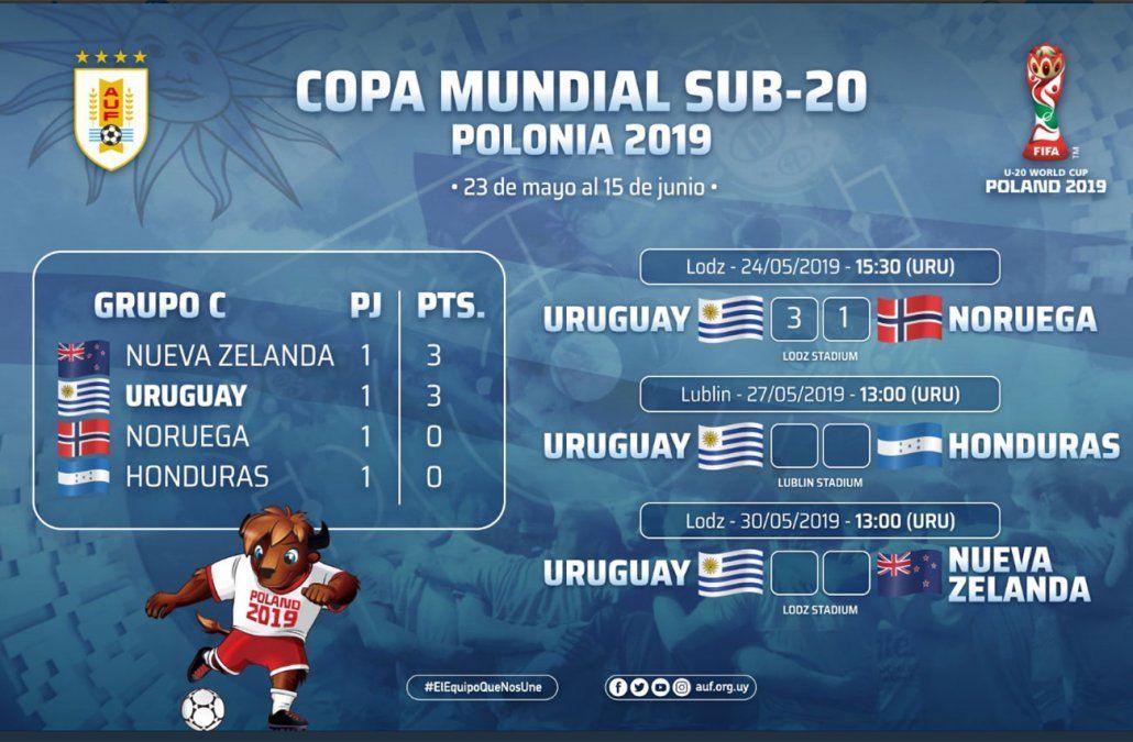 Uruguay venció 2-0 a Honduras y ya clasificó a octavos del Mundial Sub 20