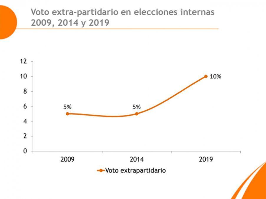 Se prevé un aumento del voto extrapartidario en estas elecciones internas