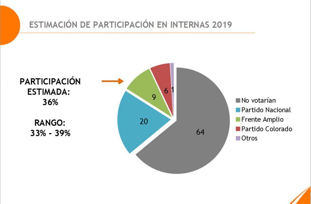 Equipos Consultores estima una participación del 36%, la mayoría en el Partido Nacional
