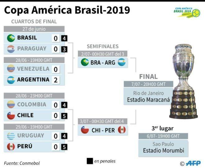 Peru-Chile y Argentina-Brasil. dos batallas semifinales, dos clásicos del continente