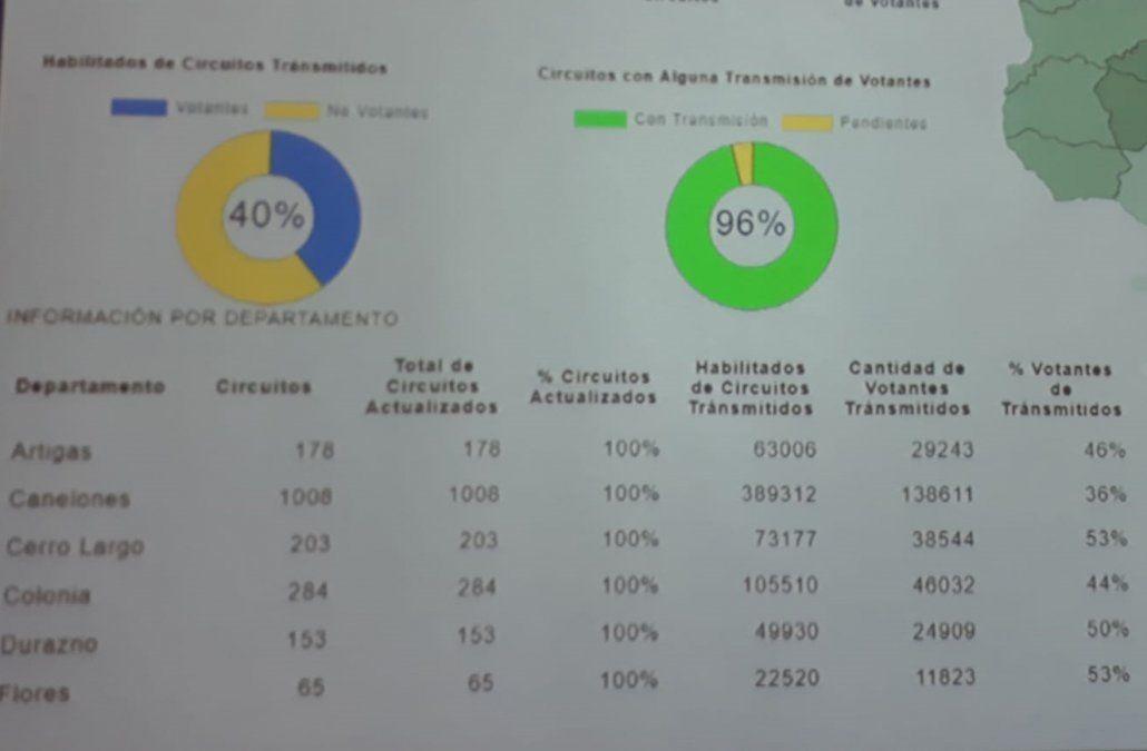 Hasta la hora 19:30 votó el 40% de los habilitados en todo el país, según la Corte Electoral