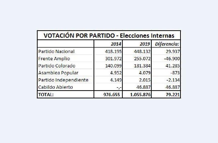 Elecciones internas: cómo votaron candidato a candidato y partido a partido