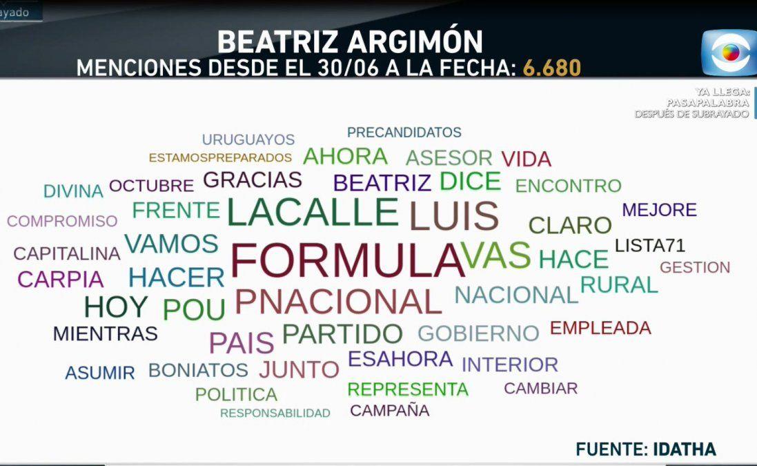 Argimón, Villar o Silva: ¿de cuál candidato se habló más en las redes?