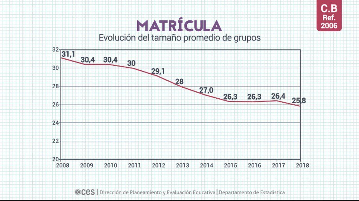 Aumentó la promoción de estudiantes en ciclo básico a 78,2% y en bachillerato a 73,2%