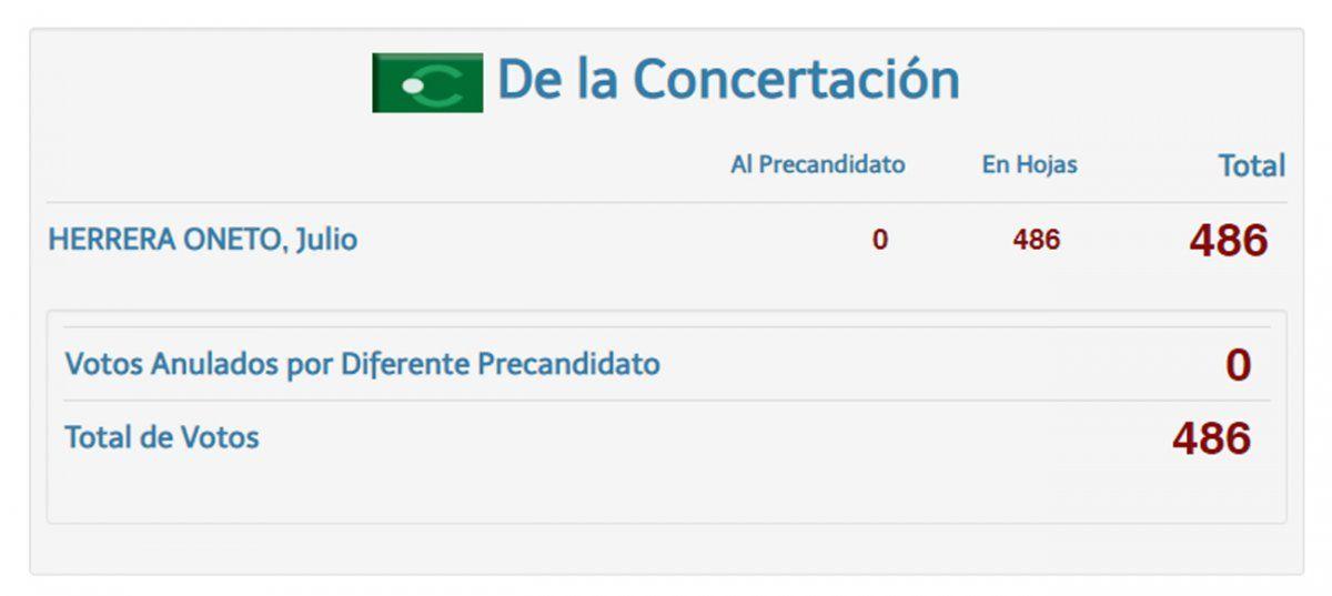 Concertación no llegó a 500 votos; faltaron apenas 14