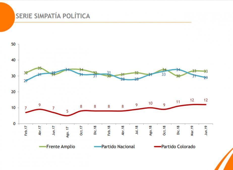 El Partido Nacional le saca cuatro puntos al Frente Amplio de cara a octubre