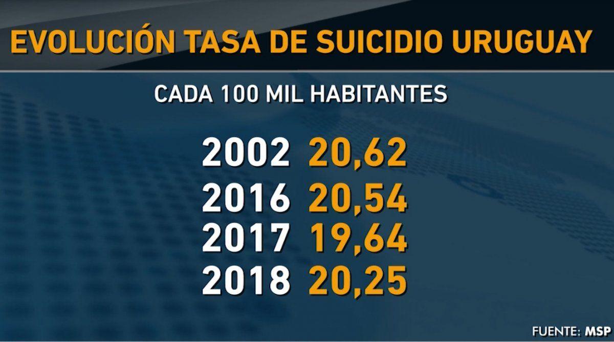 En Uruguay la tasa de suicidio subió levemente en 2018; duplica el promedio mundial