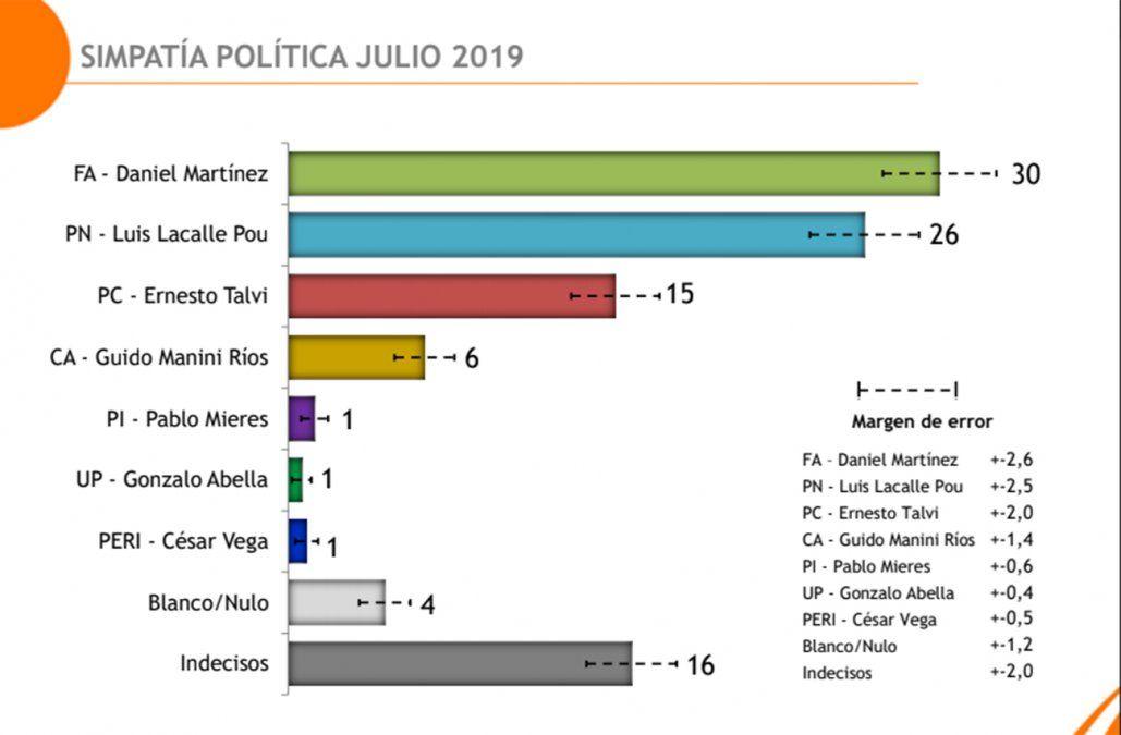 Primera encuesta después de las internas: Martínez 30%, Lacalle Pou 26% y Talvi 15%