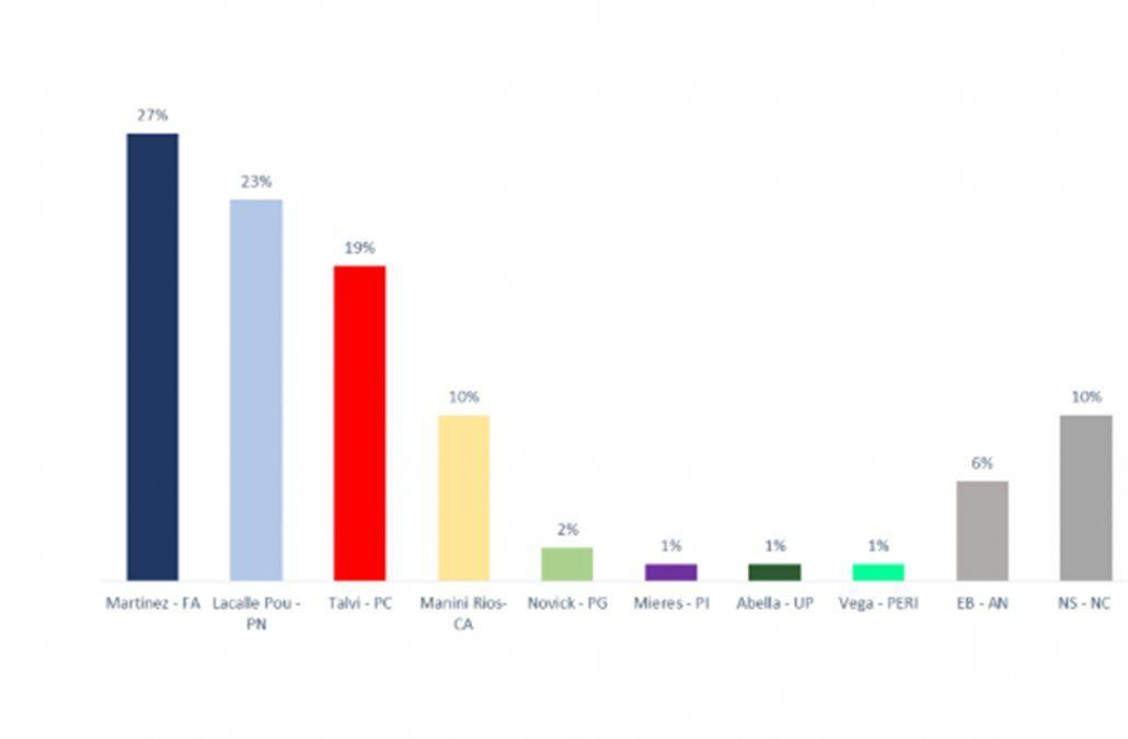 Notorio aumento en la intención de voto de Talvi, según encuesta de Opción