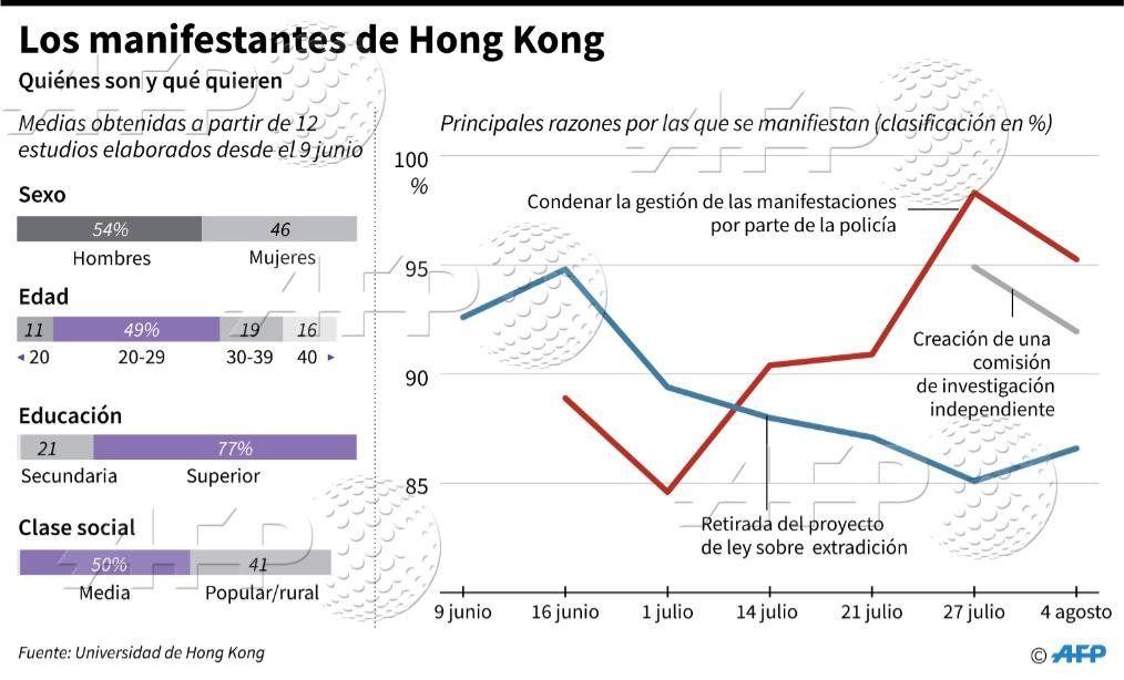 Violencia en Hong Kong, nuevo frente de tensión entre Estados Unidos y China