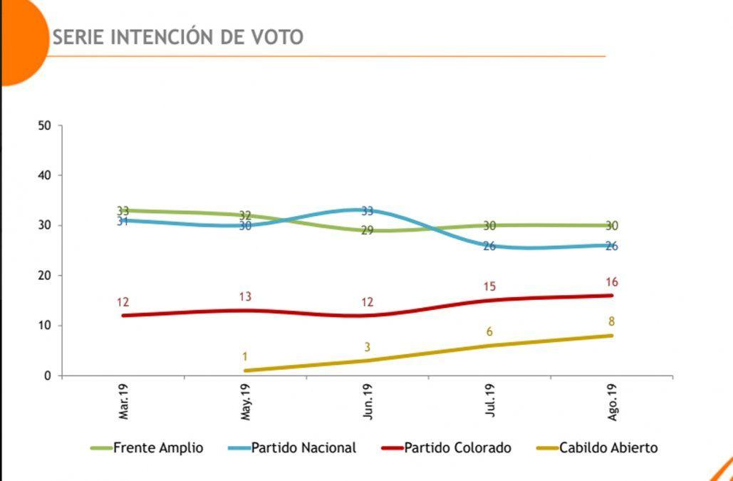Intención de voto en agosto: Frente Amplio 30%, Partido Nacional 26% y Colorado 16%