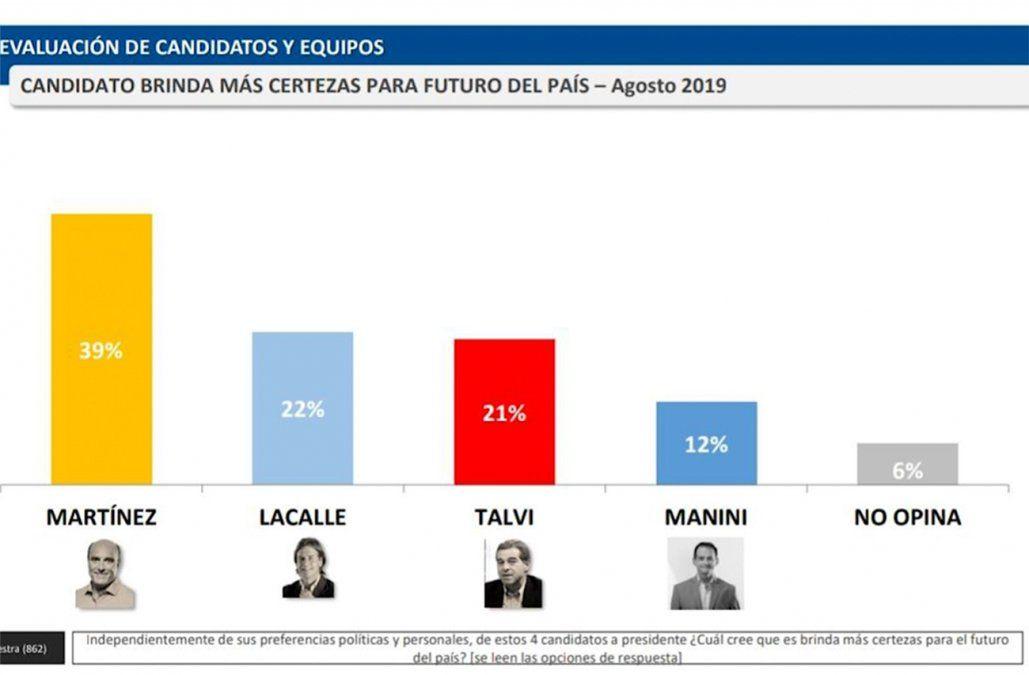 Martínez es el candidato que brinda más certezas para futuro del país, según Factum