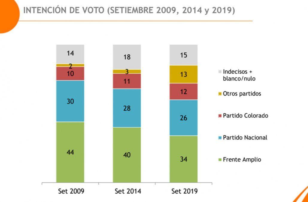 Encuesta a un mes de la elección: Martínez 34%, Lacalle Pou 26%, Talvi 12% y Manini 9%