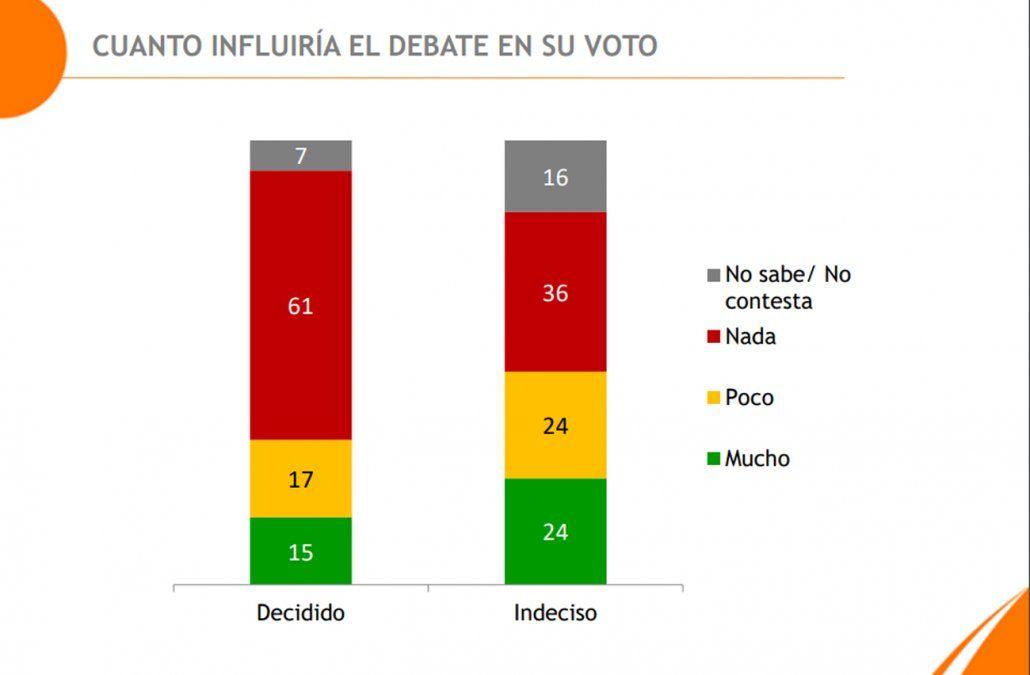 El 16% de los uruguayos dice que el debate presidencial puede modificar su voto