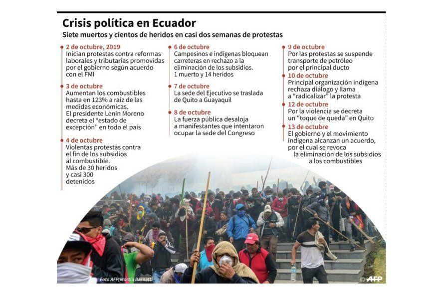 Ecuador alcanzó un acuerdo para detener su peor crisis en décadas tras radical protesta indígena