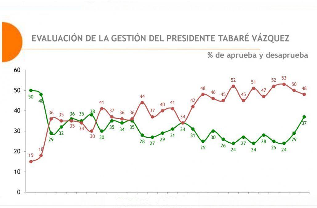 Aumentó la evaluación positiva de la gestión de Vázquez