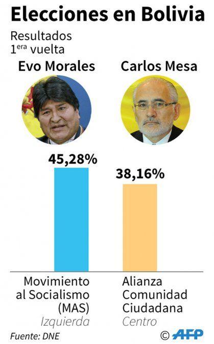 Cabeza a cabeza en Bolivia entre Evo y el opositor Carlos Mesa