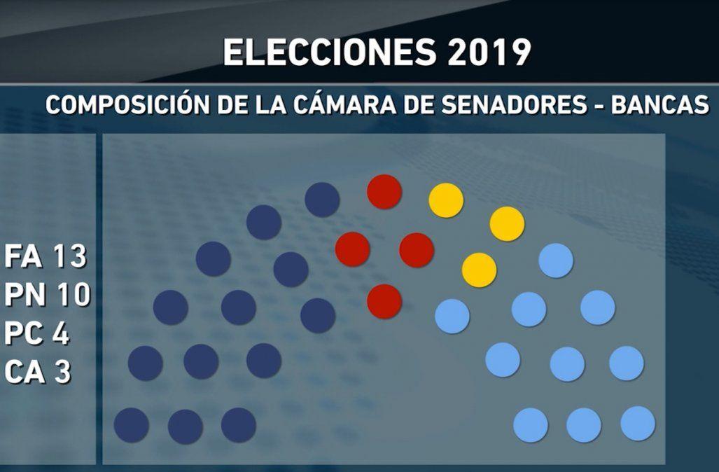 Así quedó conformado el Senado: mirá la lista de los 30 elegidos para la Cámara Alta