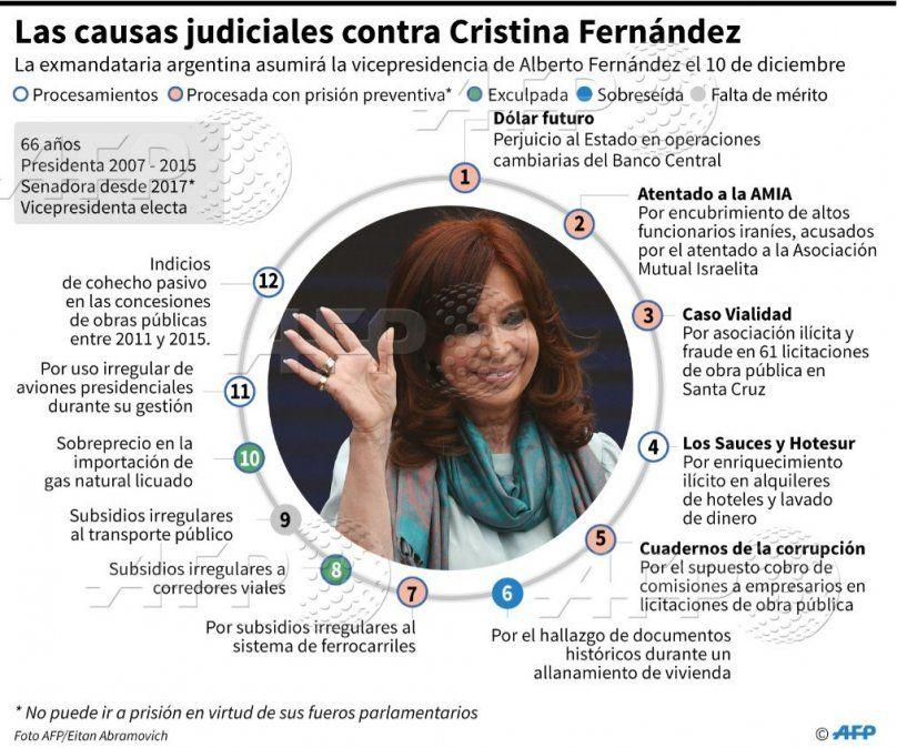 El posible cambio en el poder en Argentina podría aliviar ola judicial contra Cristina