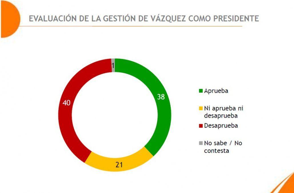 Volvió a subir la aprobación a la gestión del presidente Vázquez