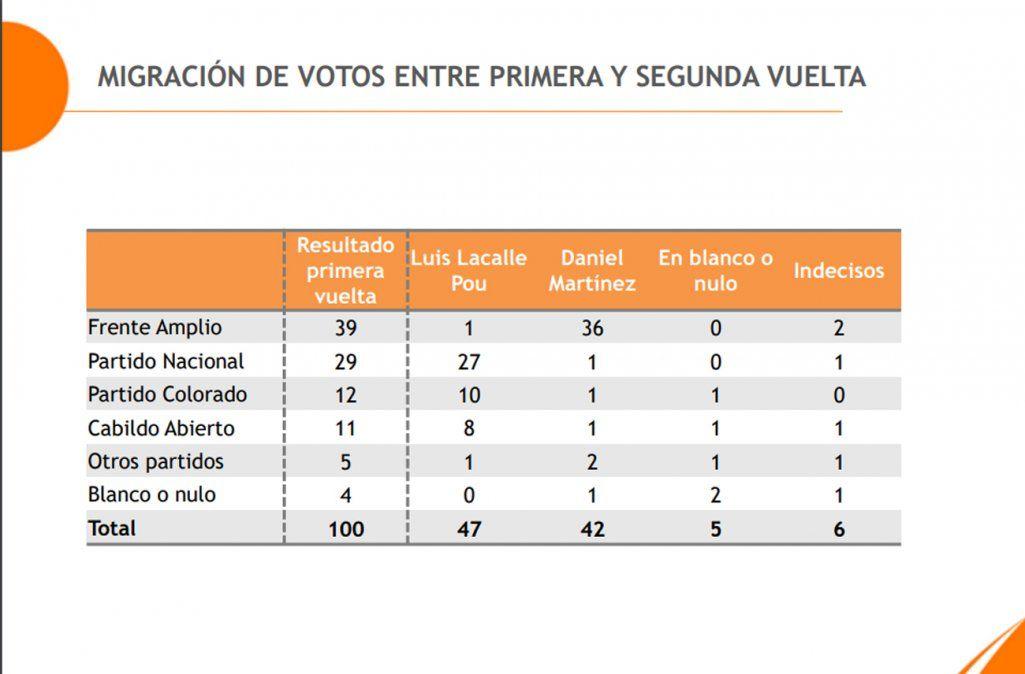 Primera encuesta de Equipos para el balotaje: Lacalle Pou 47%, Martínez 42%