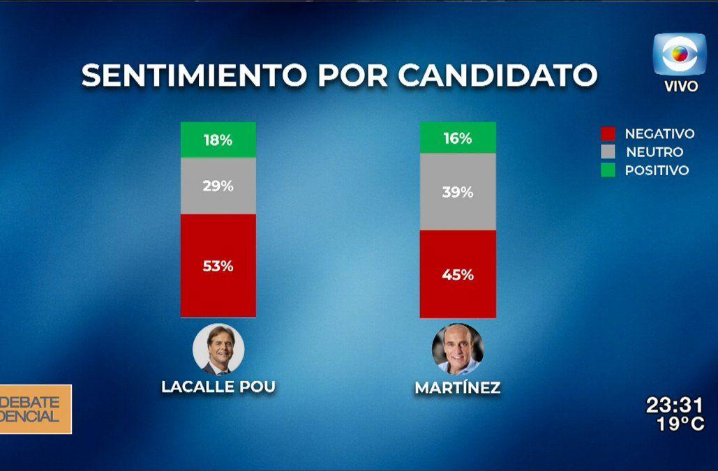 Lacalle Pou o Martínez: ¿de cuál candidato se habló más en redes sociales?