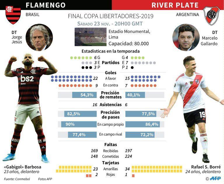 Este sábado finalísima de Copa Libertadores: Flamengo-River Plate y pelota al medio