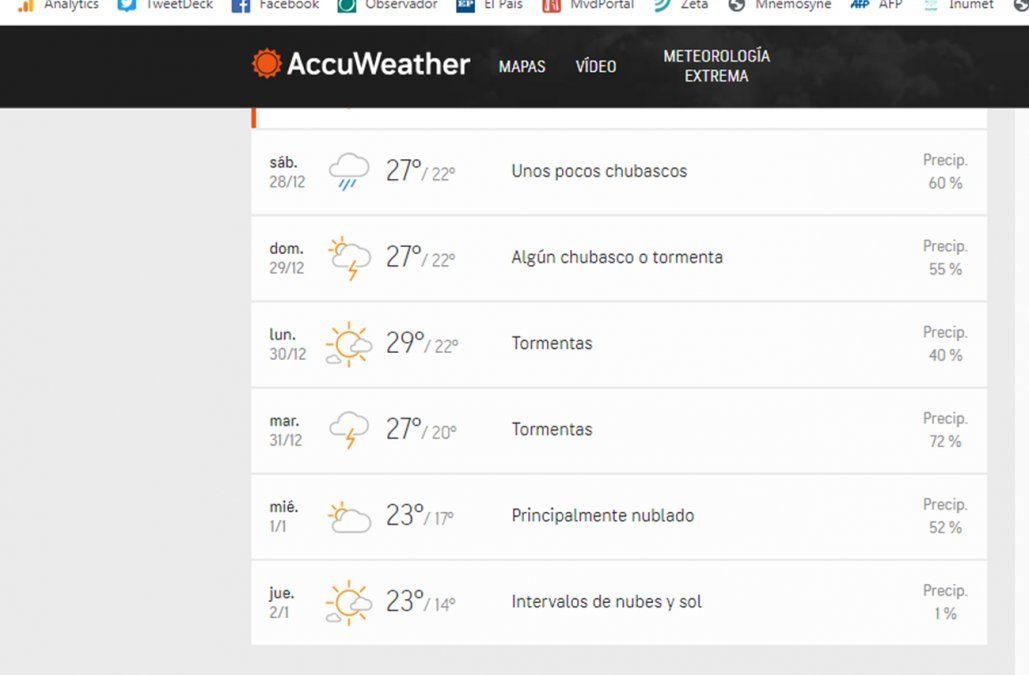 Hablemos del tiempo: varios días de lluvias y tormentas en el horizonte de los uruguayos