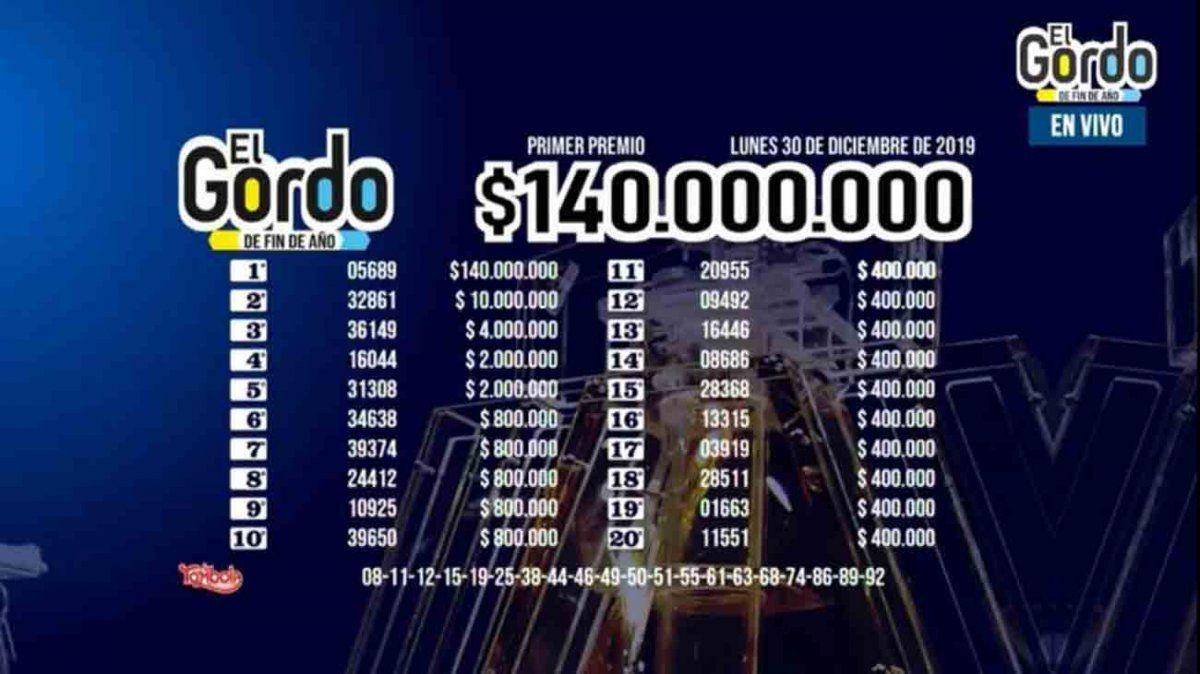 Gordo de Fin de Año: el número 05689 fue el ganador de $140.000.000