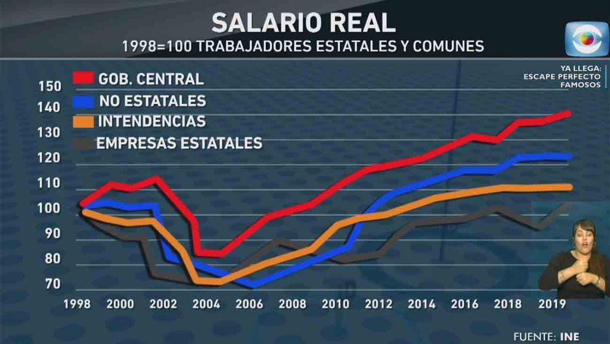 Salarios del gobierno central, los que más subieron
