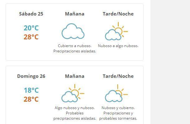 ¿Cómo estará el tiempo este fin de semana?