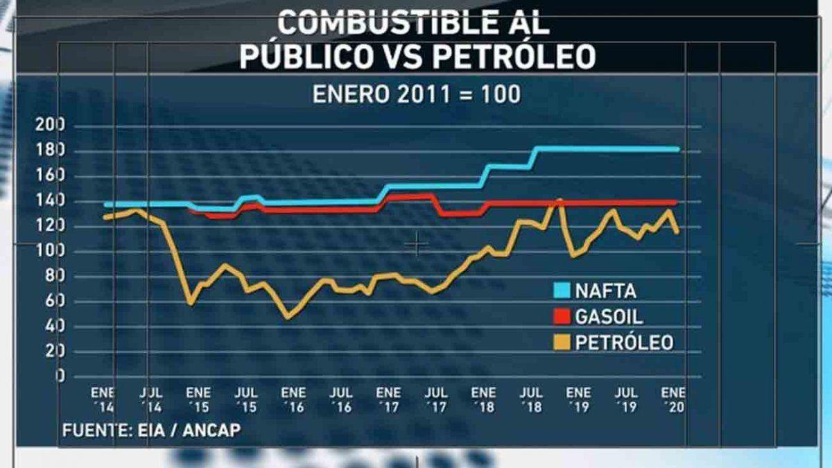 Combustibles ¿Qué plantea el proyecto de Ley de Urgencia?