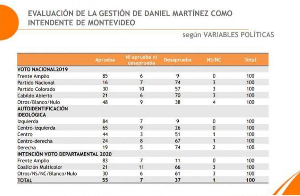 55% aprueba la gestión de Martínez y 59% cree que Montevideo va por el rumbo correcto