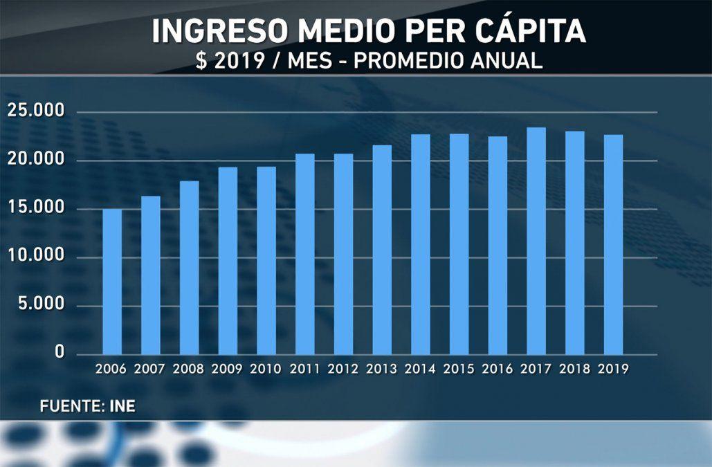 Ingreso por persona fue 22.636 pesos por mes en 2019; bajó 2%