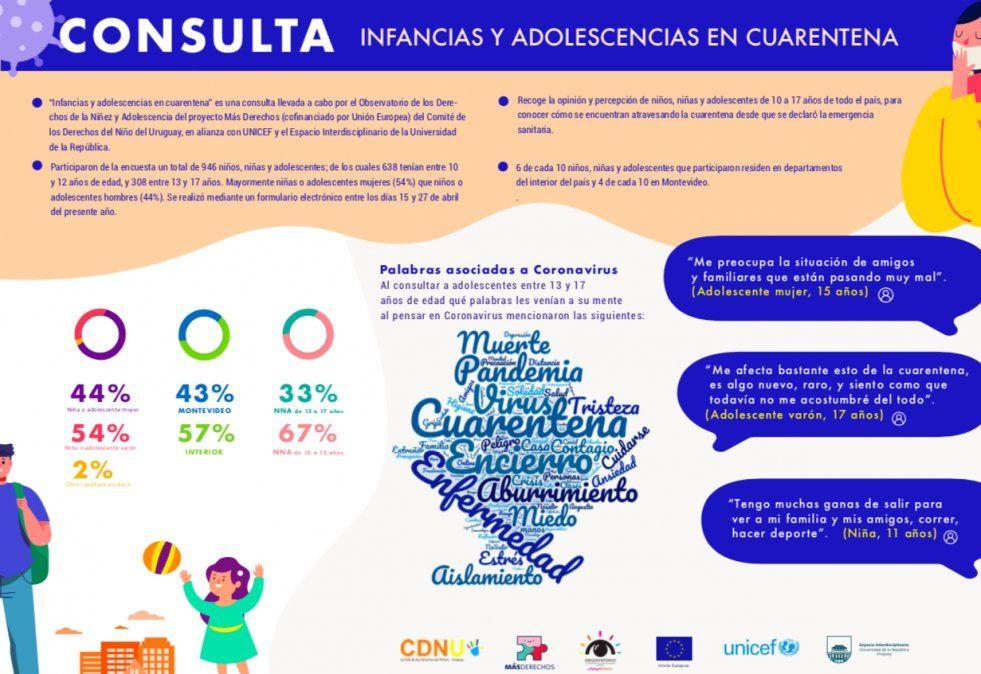 Cuarentena: 45% de menores de edad no tuvo contacto físico ni virtual con sus amigos, según encuesta