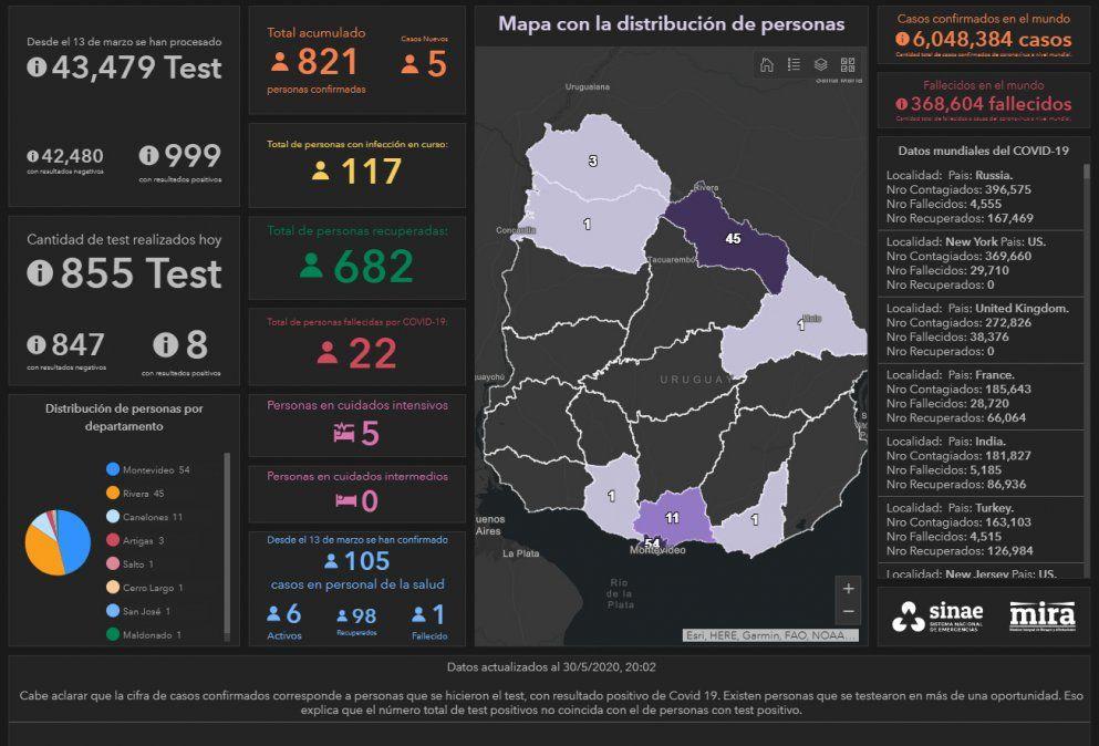Se suman cinco casos de Covid-19 en Uruguay, tres de ellos en Rivera