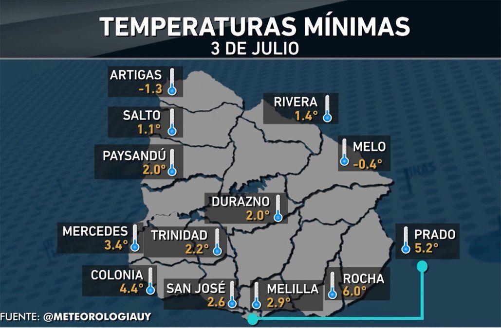 Frío invernal: la temperatura mínima fue de -1,3ºC en Artigas