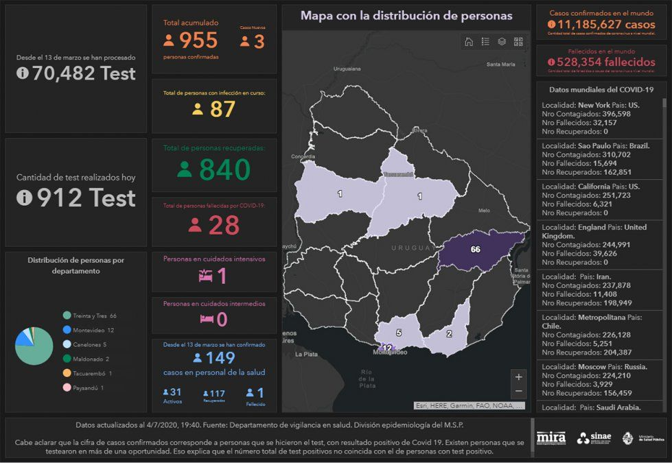 Hay 87 personas con Covid-19 en Uruguay, se sumaron tres casos este sábado