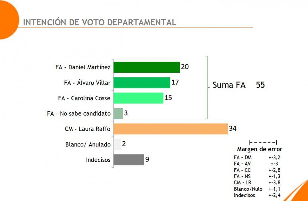 Elecciones en Montevideo: Frente Amplio 55% y coalición multipartidaria 34%