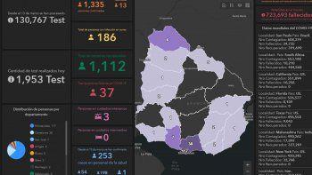 Hay 13 casos más de Covid-19 y son 186 las personas que cursan la enfermedad