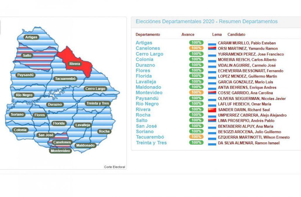 Partido Nacional triunfó en 15 departamentos; el Frente Amplio ganó en tres y el Partido Colorado en Rivera
