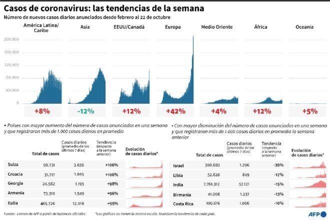 Europa refuerza el cerrojo ante una segunda ola de coronavirus que no cede